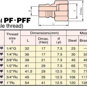 Thông số đầu nối nhanh PF