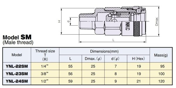 Thông số YNL-SM
