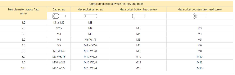 BS-A Thông số tương ứng giữa khóa lục giác và bu lông